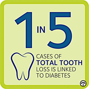 Tooth loss linked with diabetes - Dentists at Nashua Dental Group